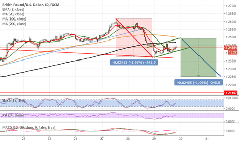 GBPUSD: bearish flag pattern