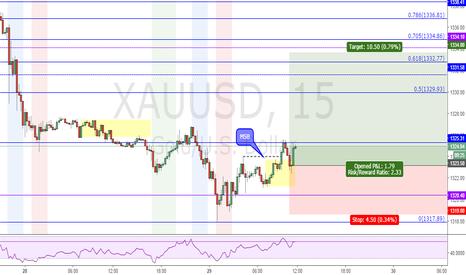 XAUUSD: Gold retrace trade
