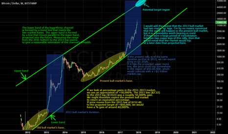 BTCUSD: Bitcoin: A Long Term View And Possible Bull Market Targets