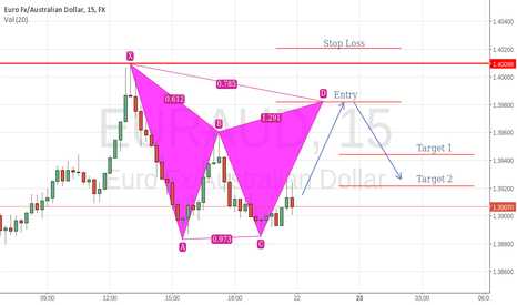 EURAUD: EURAUD Possible short