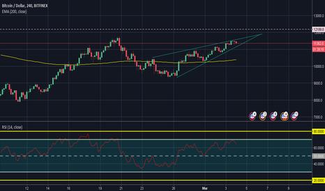 BTCUSD: Pendiente con la ruptura del triangulo tendencia en BTC