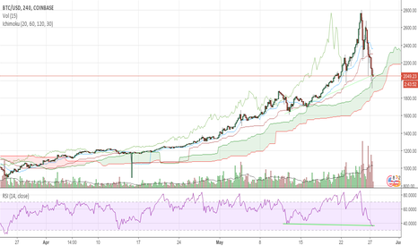 BTCUSD: BTC end of correction ? Hidden bull div to confirm on the 4h TF