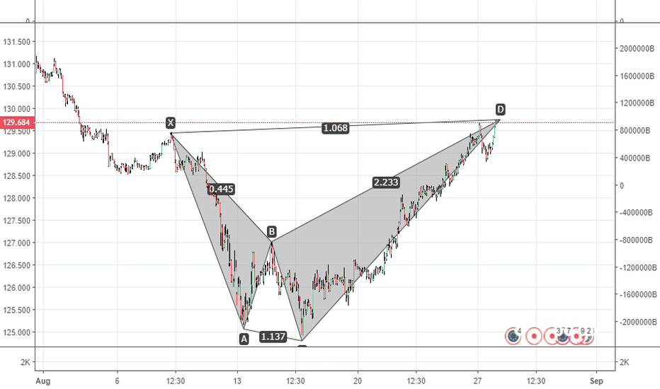 EURJPY: BEARISH SHARK PATTERN