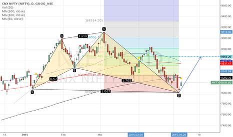 NIFTY: BULLISH SHARK PATTERN - LONG TILL 8500 ONLY
