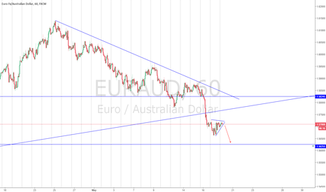 EURAUD: EURAUD 1 more movement to the downside!!