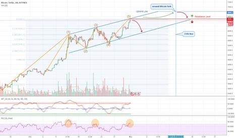 BTCUSD: Bitcoin  - two possible scenarios