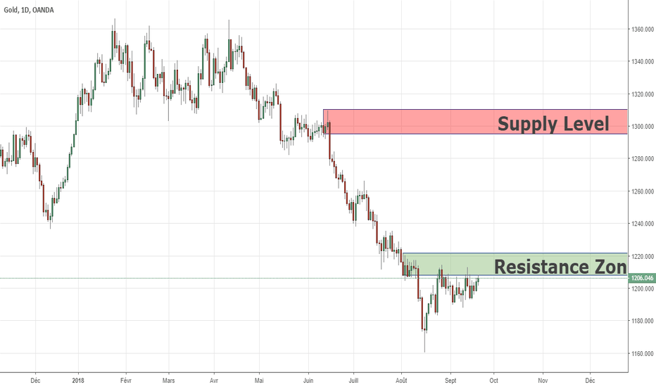 XAUUSD: En attente de discussion sur GOLD 20/09/2018
