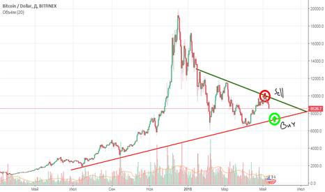 BTCUSD: #BTC\USD Все еще в треугольнике!