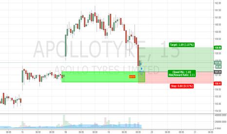 APOLLOTYRE: buy on demand zone