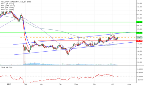 TPX: TPX -  Inverse H&S formation Long to $62.13