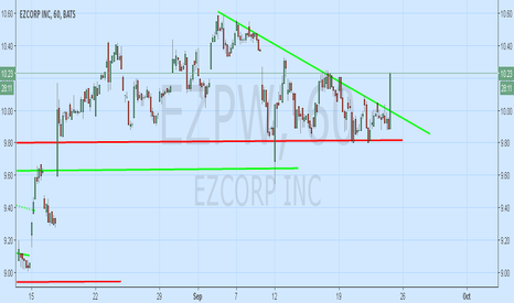 EZPW: EZPW Triangle Breakout Could Reflect Unannounced News