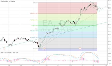 EA: A bullish flag?