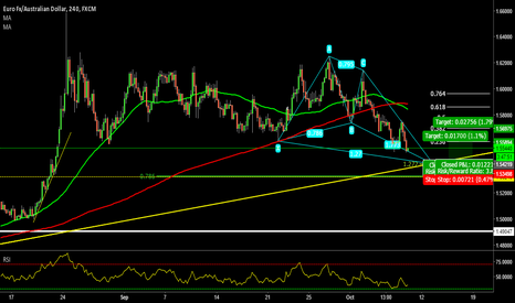 EURAUD: Bullish Butterfly and Trendline Confluence @ EUR/AUD