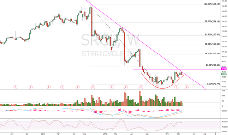 SRCL: $SRCL - Great setup once the trendline and resistance is broken.