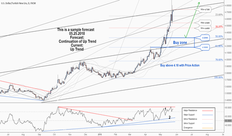 USDTRY: A great opportunity to buy in Turkish Lira. keep your eye on it.