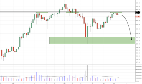 BTCUSD: BTCUSD - $4476 holds, we could see a throwback to $3000