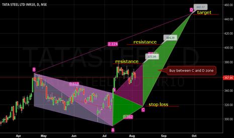 TATASTEEL: buy between point c and d.