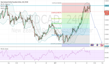 NZDCAD: NZDCAD - Sell Opportunity - Bollinger Band Squeeze