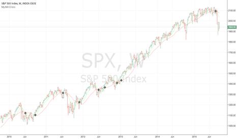 SPX: Stay short