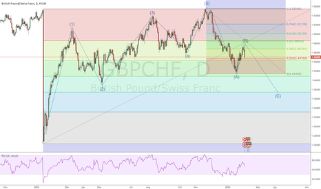 GBPCHF: 3 Wave correction to the 61.8 level of the overall move?