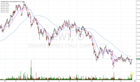 EWI: it is looking constructive for bulls