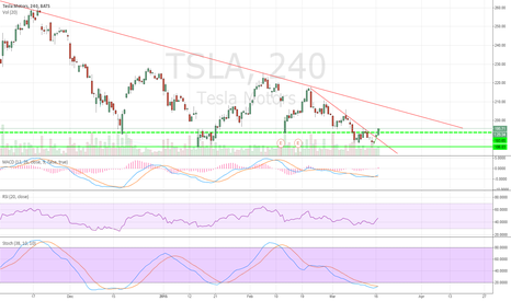 TSLA: tesla short squeez in play, chart bottomed click to see chart
