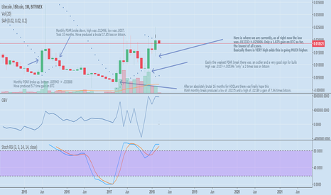 LTCBTC: LTCBTC to reach at least .06665 in the coming months