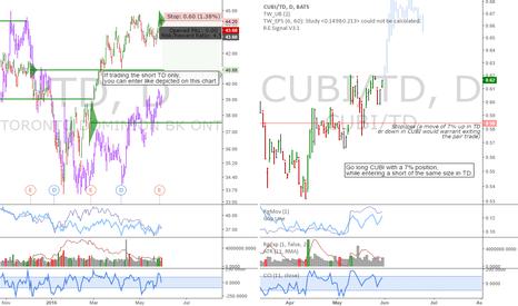 CUBI/TD: TD/CUBI: TD offering an interesting short