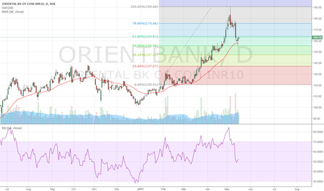 ORIENTBANK: Orient Bank help 50% levels with good volumes. Can go long