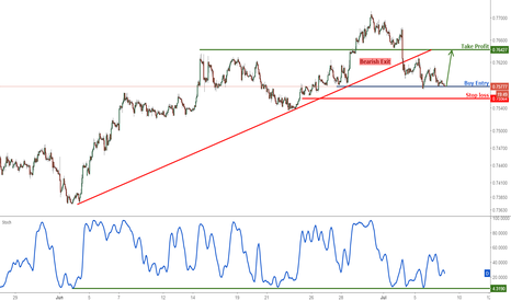 AUDUSD: AUDUSD right on major support, time to start buying