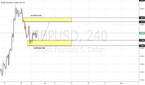 GBPUSD: POTENTIAL LONG ON GBPUSD @ 1.57000