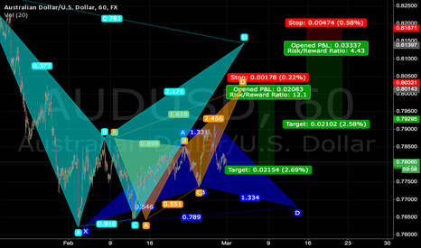 AUDUSD: Edited cypher