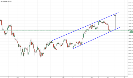 BANKNIFTY: Long here