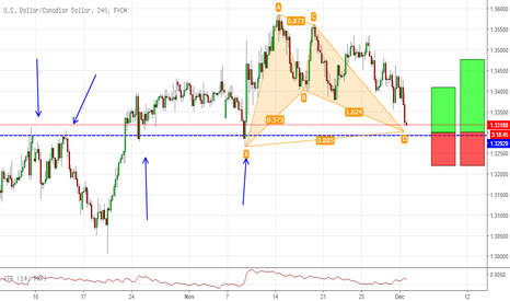 USDCAD: Bigger Bat formation on USDCAD