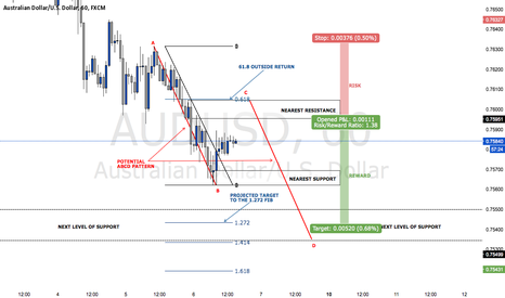 AUDUSD: TREND CONTINUATION TRADE ON AUDUSD (TRADE WALK THROUGH)