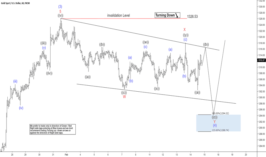 XAUUSD: Elliott Wave View: Gold Buyers Should Appear Soon