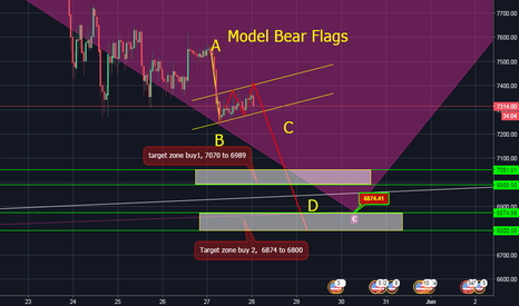 BTCUSDT: BTC model bear flags
