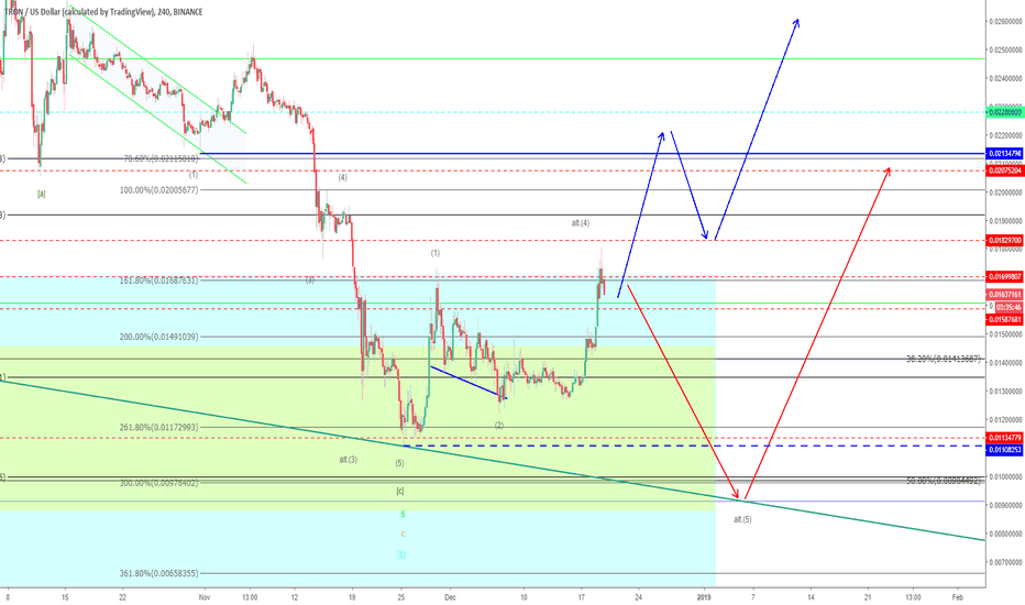 TRXUSD: Tron – This is it!?