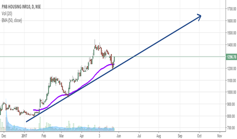 PNBHOUSING: Good Risk Reward Ratio! Have a Look :D