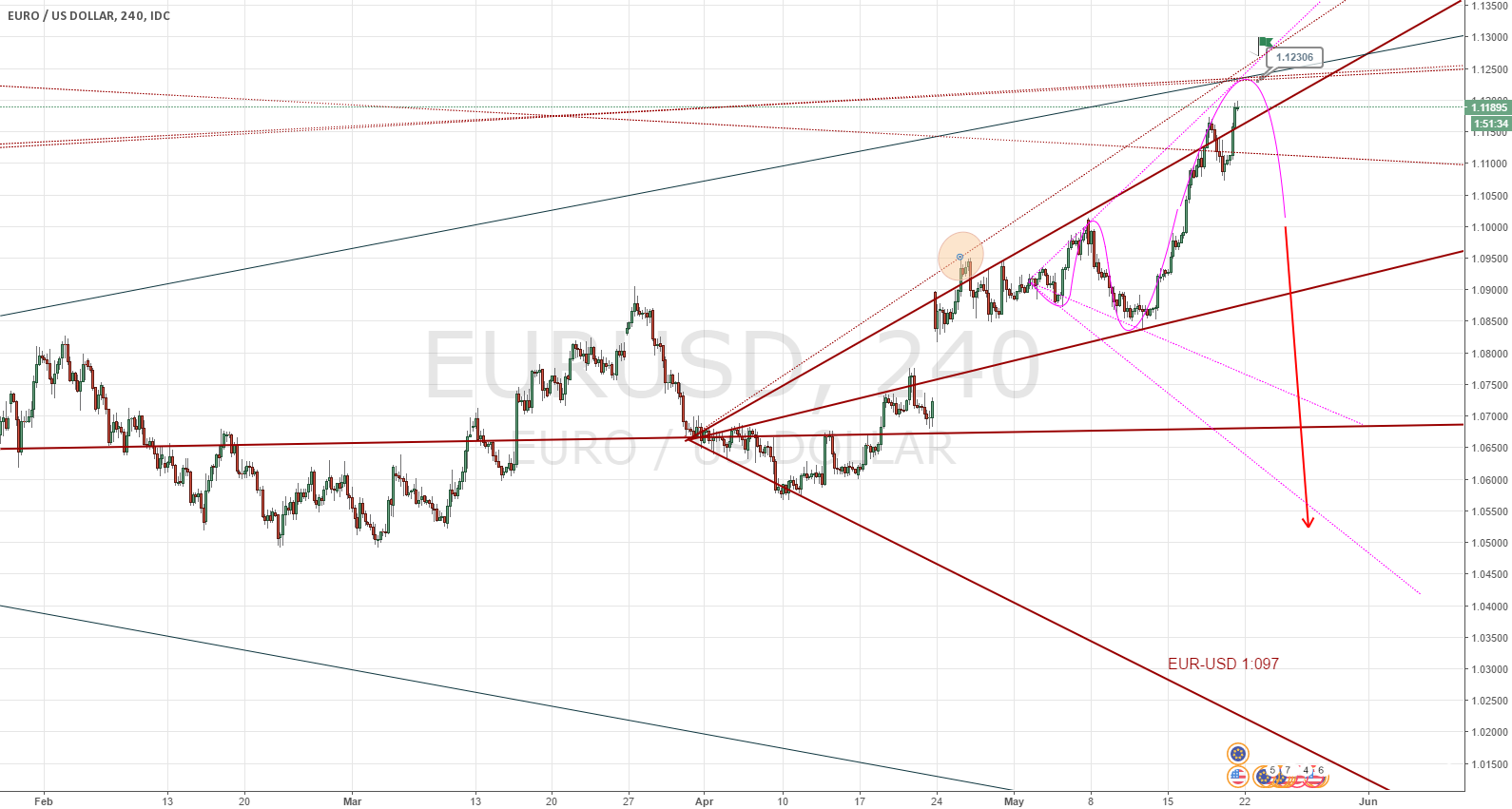 EUR-USD Time to Short. 4H