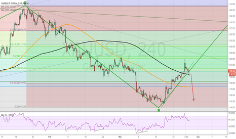 XAUUSD: gold short CTL break