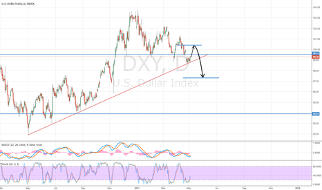 DXY: Short on DXY