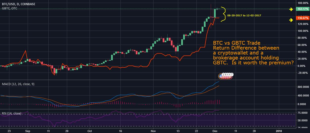 Bitcoin Eur Tradingview
