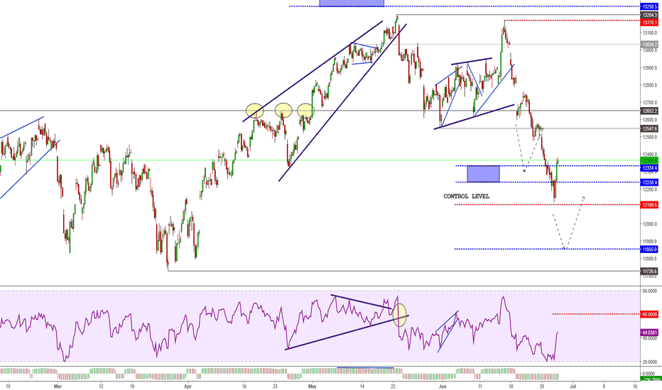 DEU30: DAX 30 - Bounce above the Control Level
