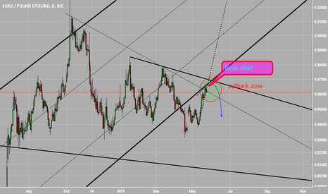 EURGBP: focus short at pullback zone