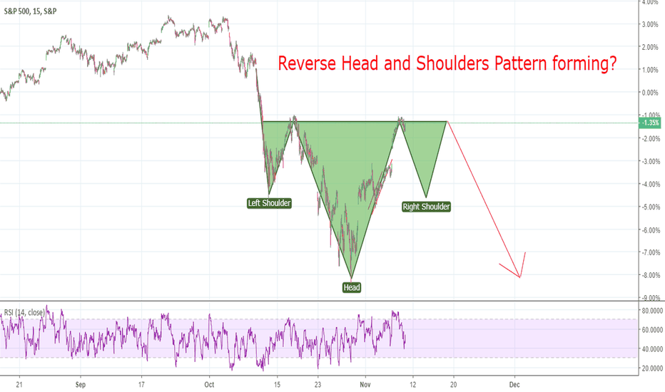 SPX: Reverse Head and Shoulders Pattern forming?