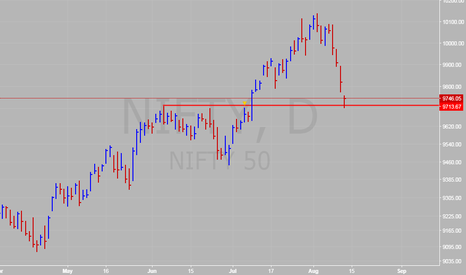 NIFTY: Nifty - Ideal place to take support