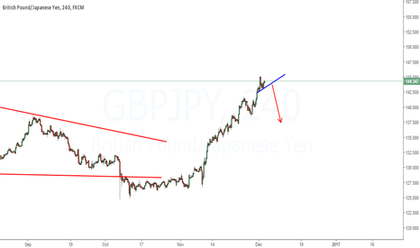GBPJPY: Expecting downside
