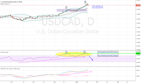 USDCAD: usdcad - speculative sell