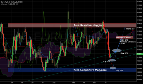 EURUSD: EURUSD Long on SUPPORT